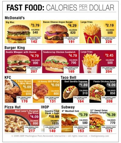 Chart: Calories per Dollar